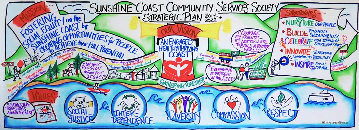 Sunshine Coast Strategic Plan Graphic